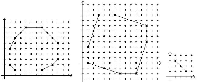 3787 -- Convex Hull of Lattice Points